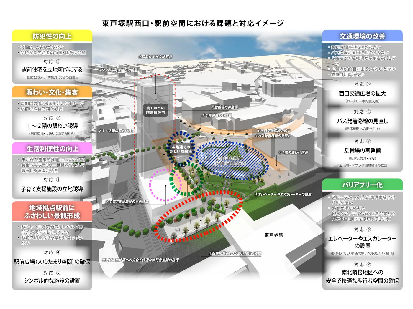 東戸塚都市計画推進